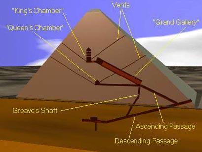 Seven Wonder of the Ancient World: Khufu's Great Pyramid