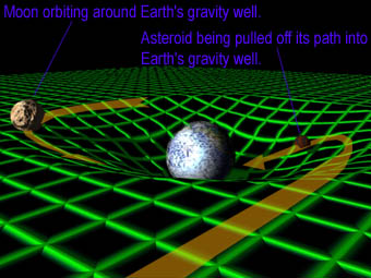 Gravity is described as bending space, but how does that ...
